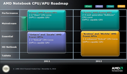 AMD Bobcat Roadmap