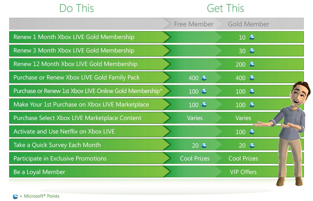 Take Full Advantage of Xbox Live