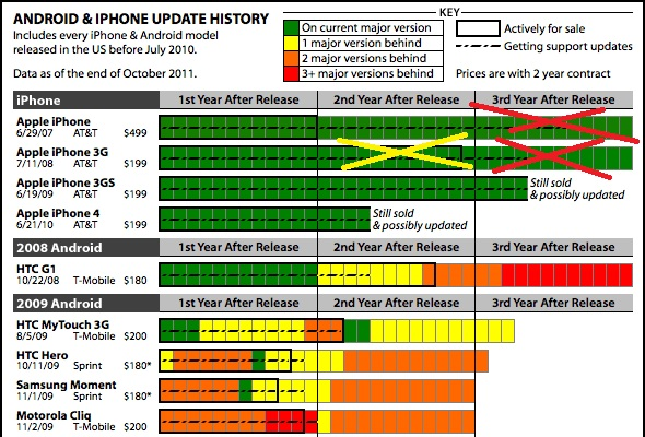 Android / iPhone Update Chart – They're All 'Fragmented'