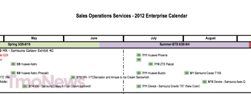 T-Mobile Releases Schedule for Handsets Getting Ice Cream Sandwich & New Devices
